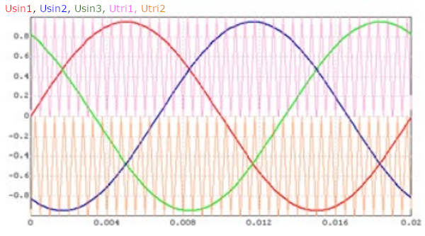 driving voltages and triangular signal for pulse-time modulation shaping