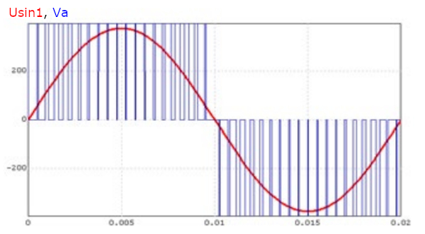 pulse-time modulation and its sine wave