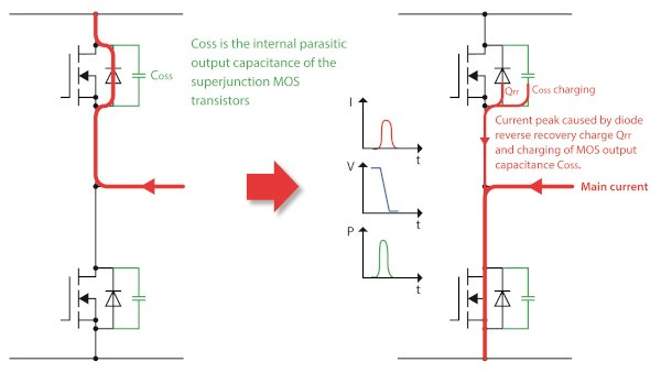 Current commutation and power loss mechanisms when switching a half-bridge