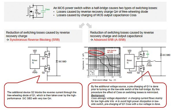 Technologies for reducing the switching losses of a half-bridge