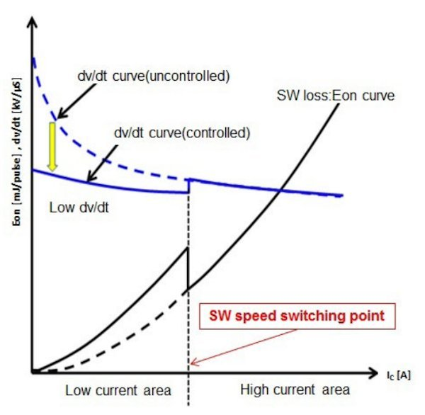 Utilization of the sense emitter to implement a switching speed control in the G1 IPM