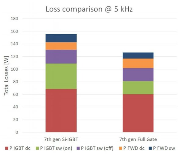 The comparison of the total power loss generated by a single IGBT + Diode combination in the 100A/1200V 7th gen Full Gate device and the 7th gen Si-IGBT (100A/1200V) for the conditions: VCC = 600V, Iout = 100 A rms, fC = 5 kHz, m = 1, cos(φ) = 0.8, TS = 80°C, fo = 50 Hz