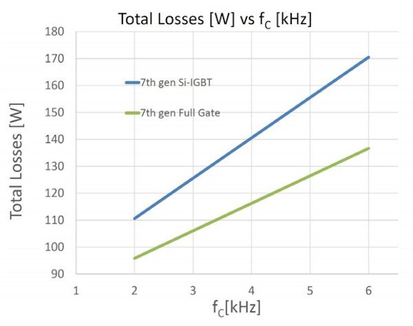 The Comparison of total losses generated in a single IGBT + Diode combination in the 100A/1200V 7th gen Full Gate device and the 7th gen Si-IGBT (100A/1200V) for several switching frequencies. Conditions: VCC= 600V, Iout = 100 Arms, m = 1, cos (φ) = 0.8, Ts = 80°C, fo = 50 Hz