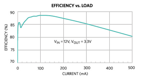 MAX77756 Efficiency Curve
