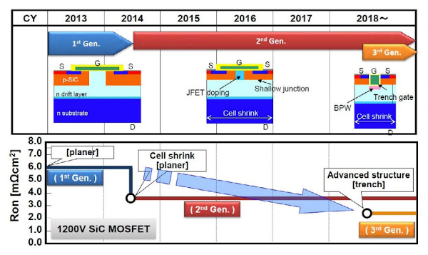 1200V SiC MOSFET chip development roadmap