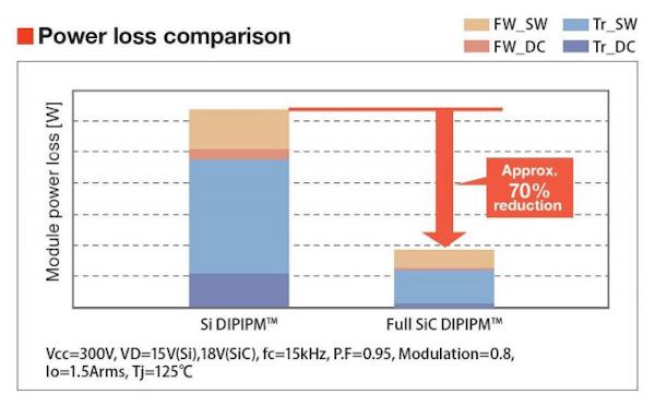 Power loss comparison Si- versus Full SiC-DIPIP