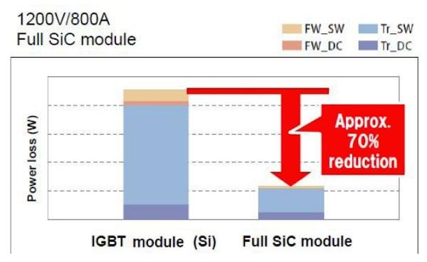 Power loss comparison Si-IGBT vs. Full SiC-module (both 800A/1200V)