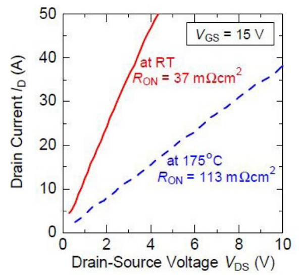 Drain characteristics of SBD-embedded 6,5kV SiC-MOSFET