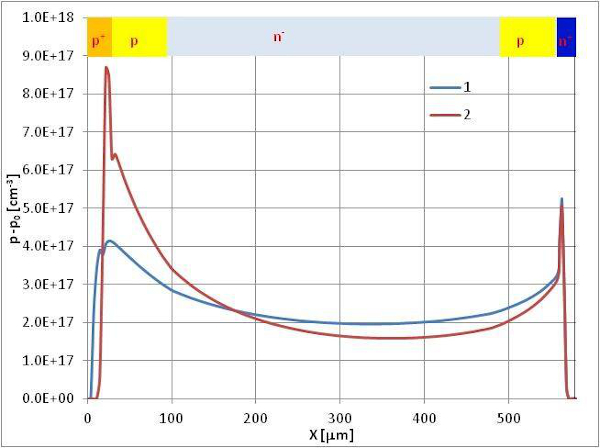 Typical axial distributions of the electron-hole pairs concentration p-p0 (a) and electric field strength E
