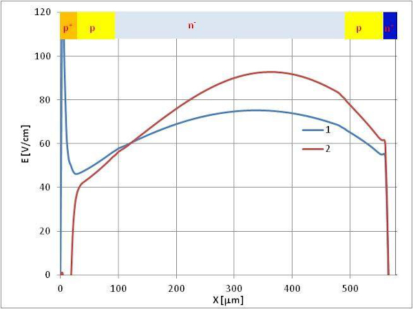 "for thyristor with ""conventional"" p-emitter (1) and for thyristor with limited effectiveness p-emitter"