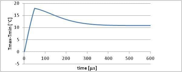Calculated dependencies of thyristor element temperature during commutation of current impulses with extremely high amplitude (top)