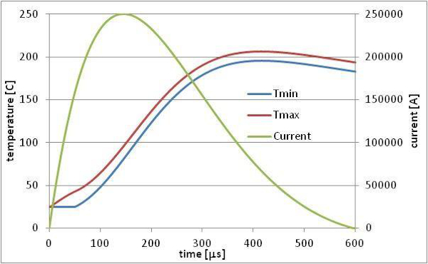 Calculated dependencies of thyristor element temperature during commutation of current impulses with extremely high amplitude (bottom)