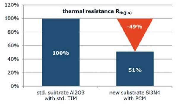 Figure 5: Rth comparison between standard substrate with pre-applied standard TIM and new silicon-nitride substrate with Phase Change Material. Both measured on MiniSKiiP 3 sixpack.