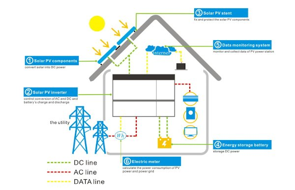 Grid-connected household energy storage system