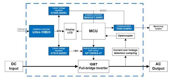 Power Solution for solar PV inverter monitoring unit