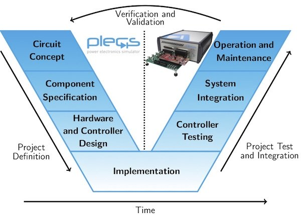 V-model for the development process of a power electronic system.