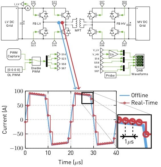 Verification of real-time results through offline simulation