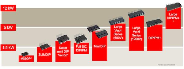 Figure 1: Current DIPIPM lineup