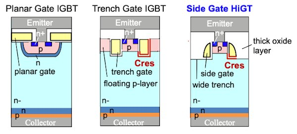 Schematic cross-section of IGBT unit cell structure