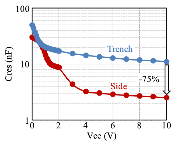Side Wall Gate vs. Trench: Cres / Vce dependence