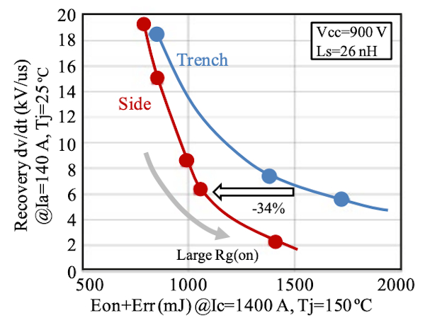 Diode recovery dv/dt vs. (Eon+Err) trade-off (1700V IGBT)