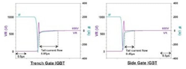Simulated diode turn_off comparison