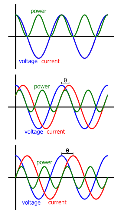 Figure 3. These three graphs show how the average value of P(t) decreases toward zero as the phase difference between voltage and current increases toward 90°. In the first of the three plots, you can't see the current waveform because voltage and current