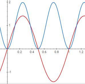 The red waveform represents a current or voltage signal, and the blue waveform is the square of that current or voltage signal.
