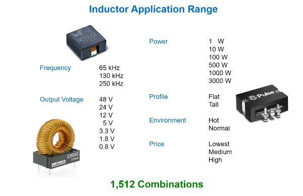 Inductor needs – several thousand standard inductors can meet most design requirements