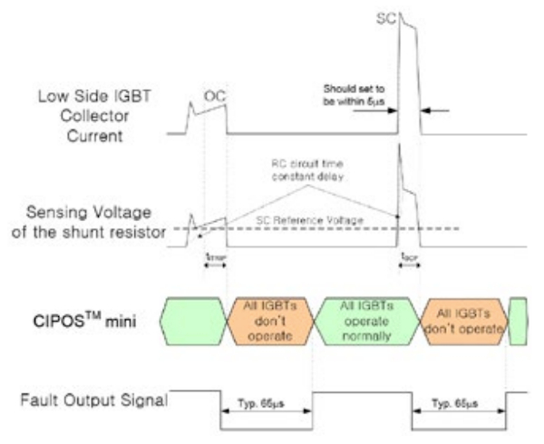 Time chart of overcurrent protection