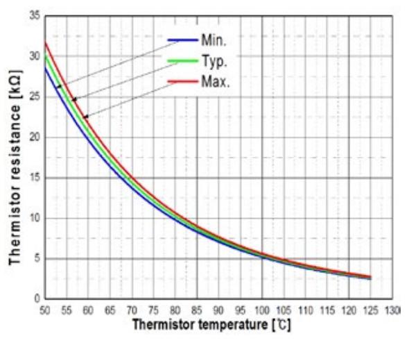 Thermistor resistance vs. temperature