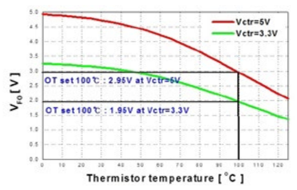 VFO voltage vs. temperature