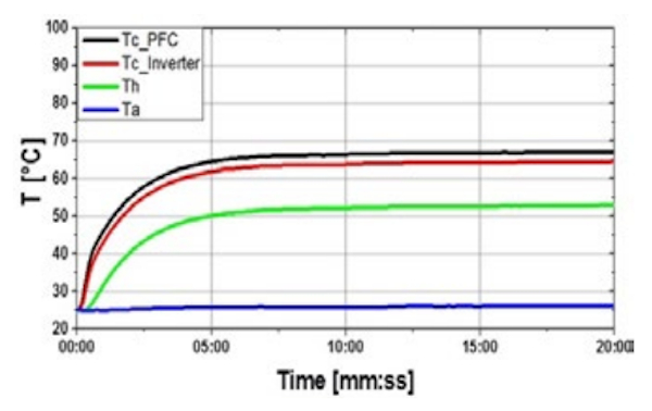 Temperature measurement point and test results of the new IPM (IFCM15S60GD), temperature graph