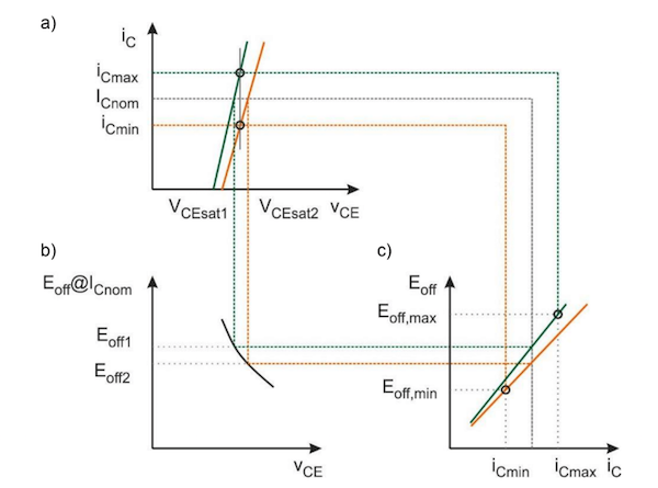 Figure 4: a) Simplified ON-state characteristics for two modules with different VCEsat; b) Trade-off curve; c) Eoff=f(iC) for two modules with different VCEsat