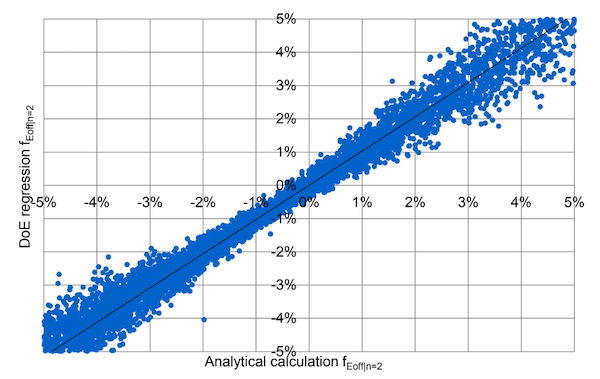 Figure 5: Correlation of fEoff for n=2 modules of the analytical approach (x axis) and the regression function obtained by the DoE (y axis). The module parameters were diced randomly according to their distribution.