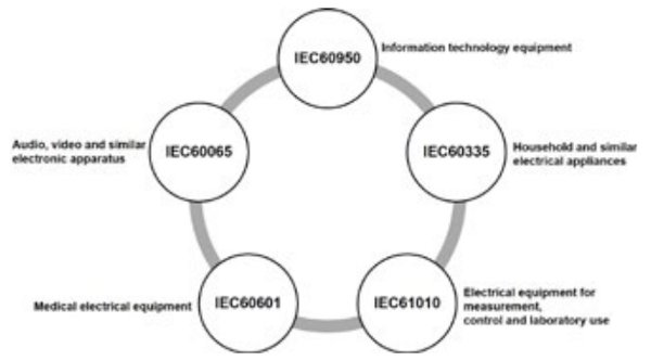 Overview of existing IEC standards