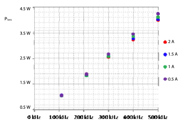 Power losses in the eGaN-HFETs and their approximation as a function of the switching frequency at 100 V input voltage and four different output currents [5].
