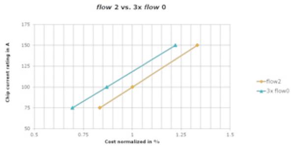 flow 2 vs. 3x flow 0