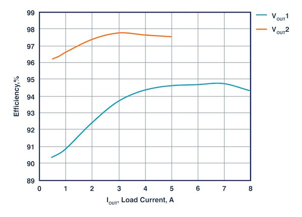 Figure 2: Efficiency curves of the dual output dc-to-dc converter.