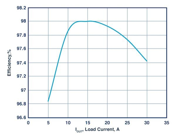 Figure 4: Efficiency curves of the single output dc-to-dc converter.