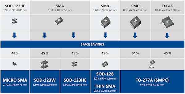Figure 2: Smaller solutions by Taiwan Semiconductor for selected SMD-Packages