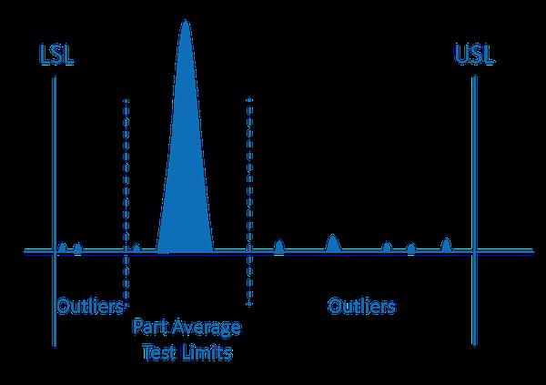 Figure 3: Part Average Testing