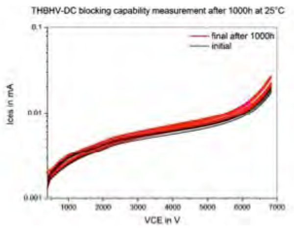 Reverse bias I-V characteristics of a 6.5kV HiPak 2 before and after THB-HVDC 1000 hours test