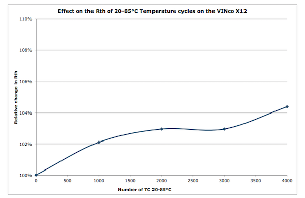 Figure 2: 20-85°c temperature cycles' effect on the VINcoNPC X12 Rth