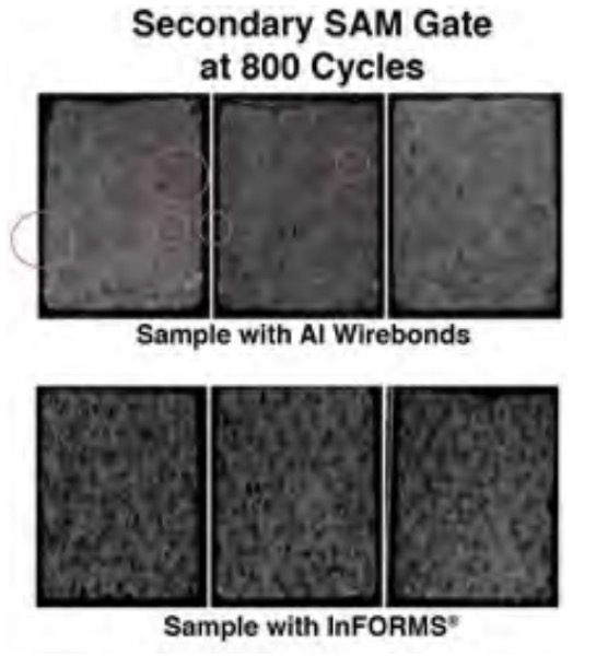 800 cycles; Secondary SAM gate highlighting cracks in the solder layer for samples with Al wirebonds. No signs of cracking/delamination for the InFORMS® samples.