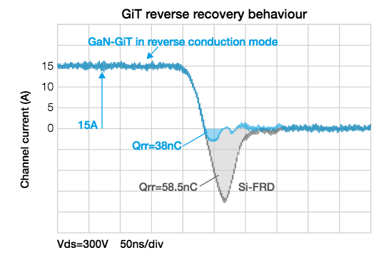 Figure 4: Conduction and recovery performances of the GiT in the reverse mode are the same as those of an SiC Schottky diode