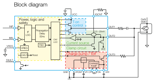 Figure 8: X-GaN driver IC is optimized for high switching frequencies