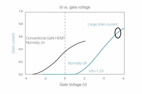 Hybrid-Drain Gate Injection Transistor (HD-GiT)