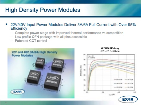 Exar's High-Density Power Modules and XR79106 Efficiency
