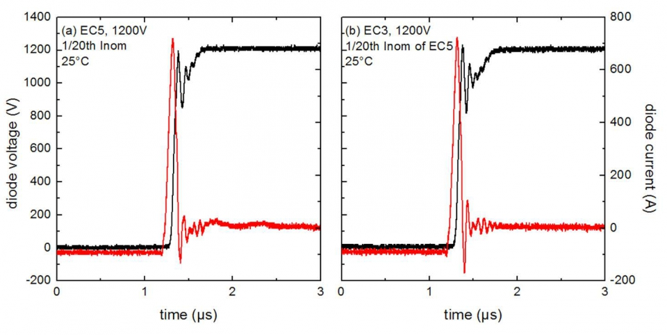 Comparison of the commutation characteristics of the (a) 5th generation emitter controlled diode with (b) the 3rd generation emitter controlled diode.